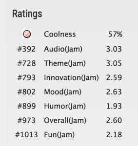 Ludum Dare #32 Results